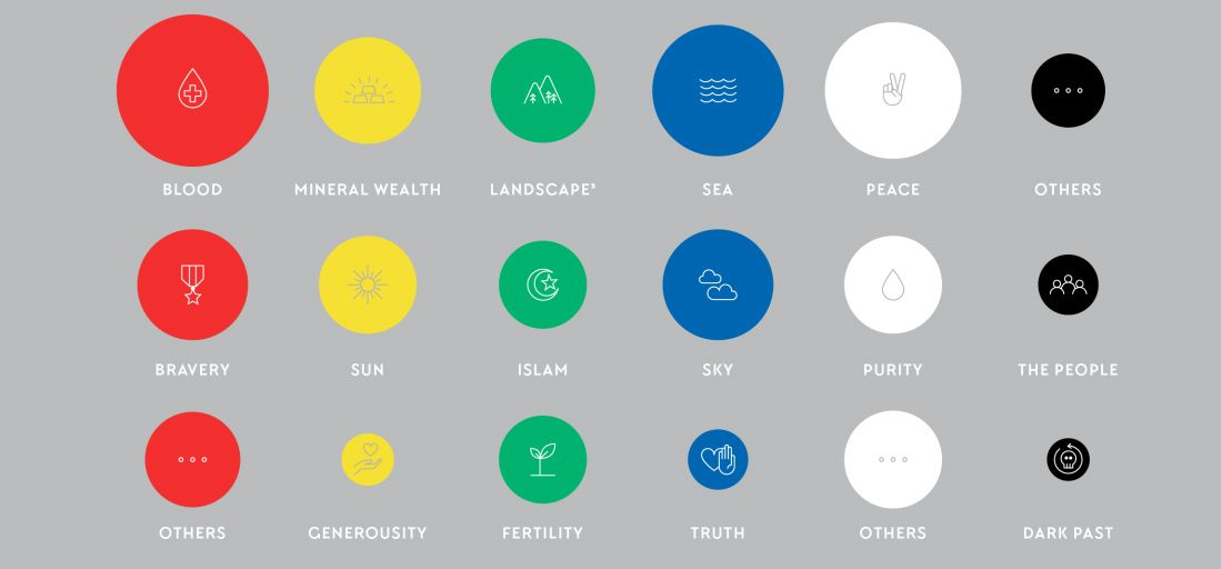 The Surprising Meaning Behind The Most Popular Flag Colors Color Meanings Flag Colors Best Banner Design