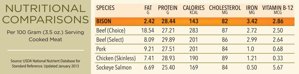 Nutritional Comparisons | Bison vs Beef, Pork, Chicken and Sockeye Salmon