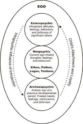 integrative psychotherapy articles