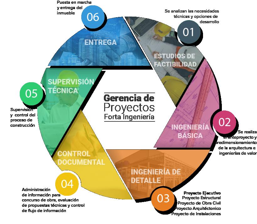 Pin De Forta Ingenier A En Gerencia De Proyectos