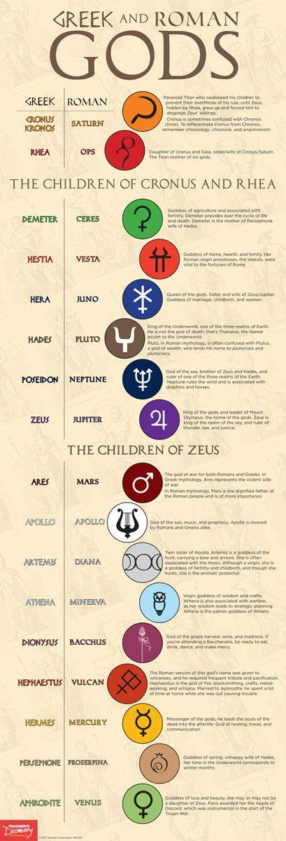 Greek And Roman Gods Skinny Poster Pinterest Romeinen Engelen