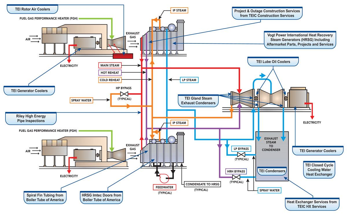 Combined Cycle Systems Cycle Power Plant Steam Generator