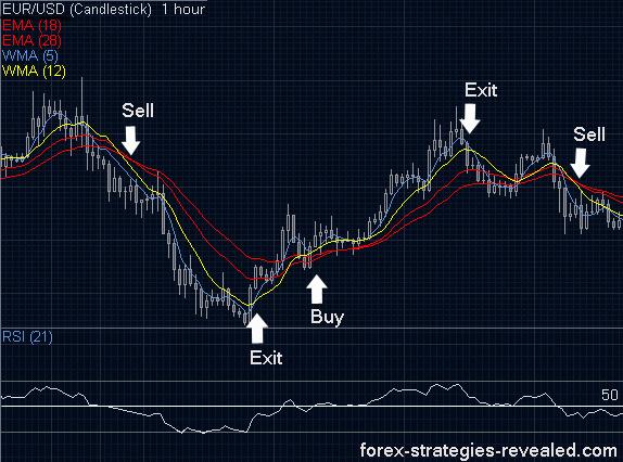Credit Derivative Trading Strategies - Finance Train