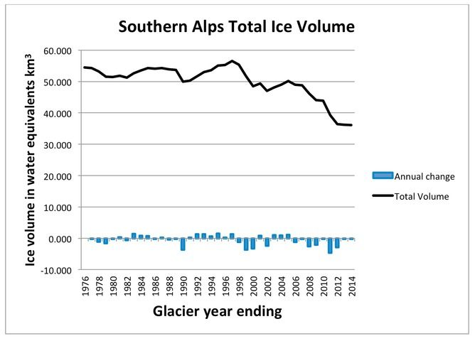 NZ's Southern Alps have lost a third of their ice | Business Spectator