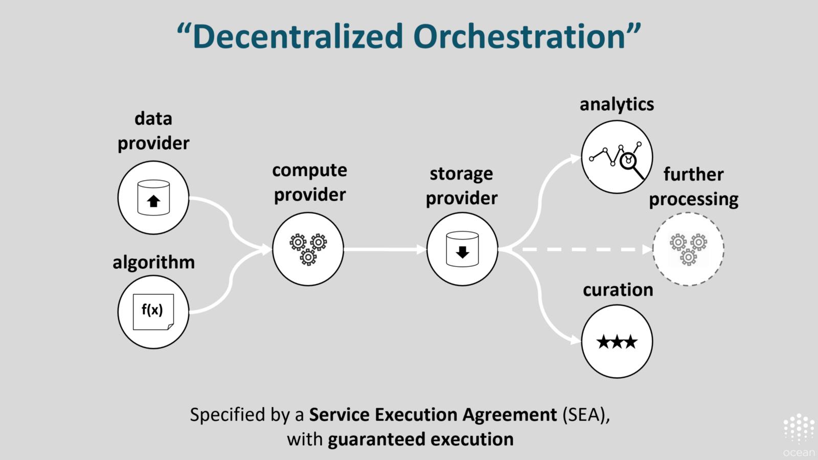 Ocean Is Decentralized Orchestration Ocean Protocol Algorithm Token Economy Data Science