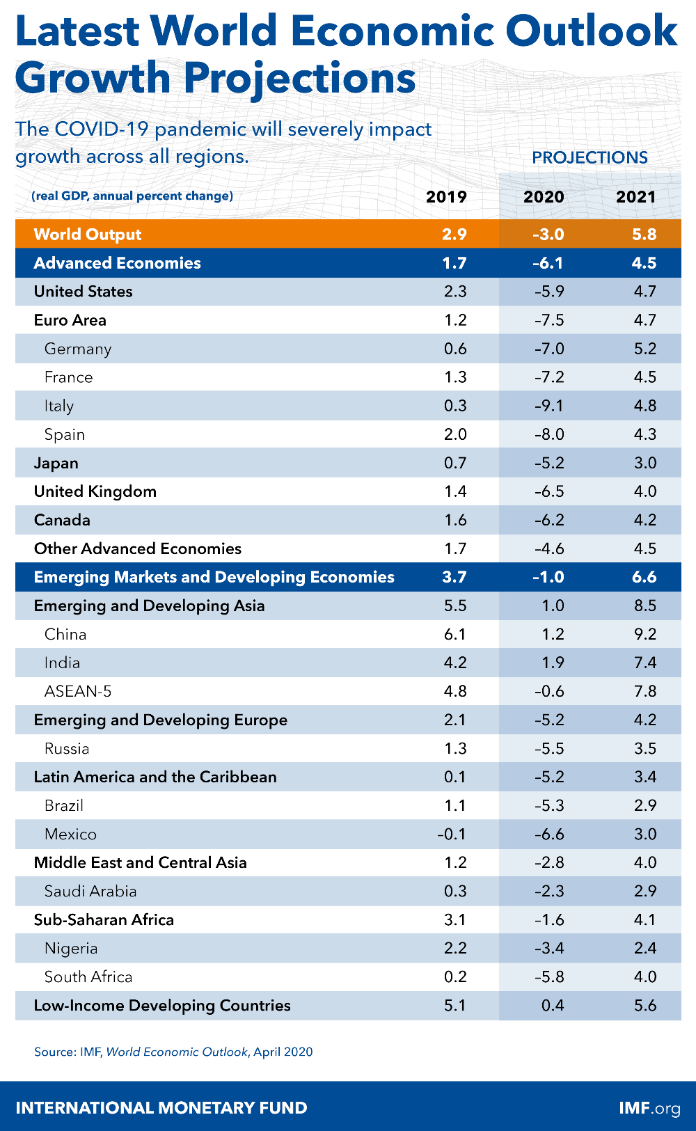 World Economic Outlook, April 2020 The Great Lockdown in