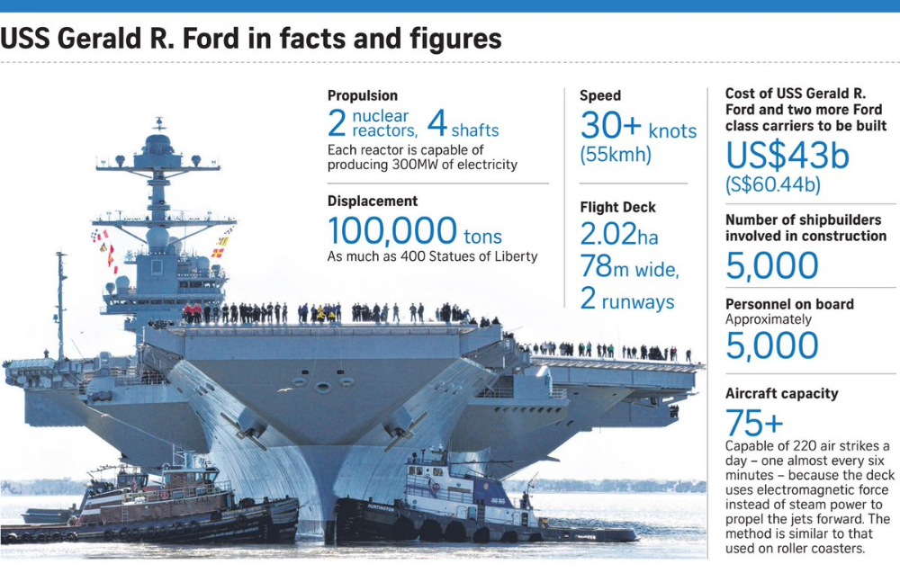 5 Amazing Facts About Uss Gerald R Ford Cvn 78 Aircraft Carrier Ford Aircraft Carrier Navy Aircraft Carrier Aircraft Carrier