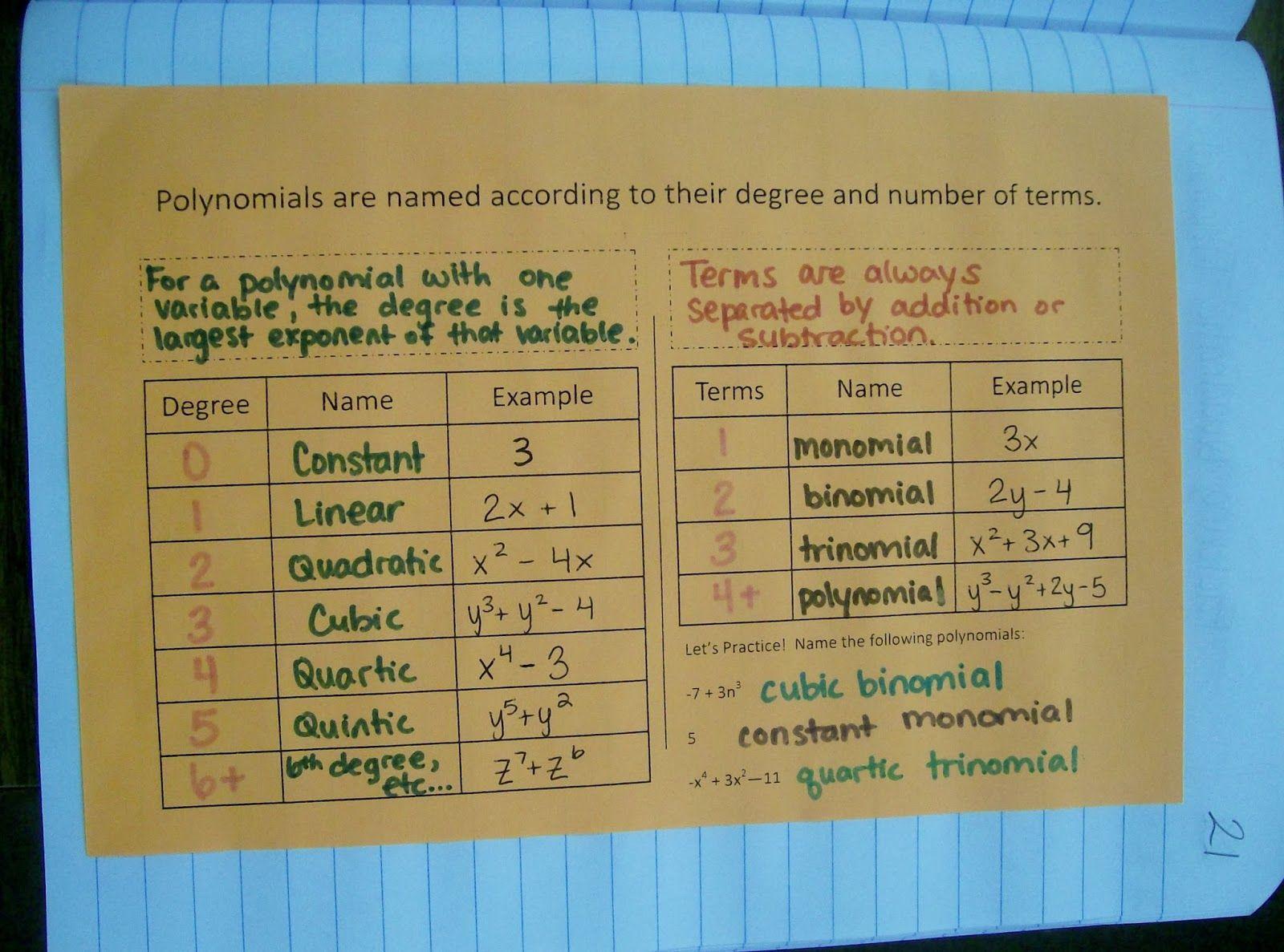Worksheets Naming Polynomials Worksheet classifying polynomials chart 103 3374 jpg extending jpg