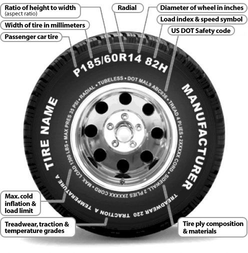 How To Read Sidewall Tire Numbers And Markings Car Tires Tyre Size Wheels And Tires