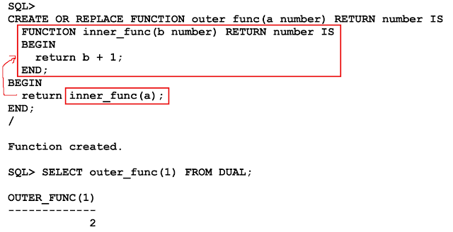 Nested Subprocedure A Nested Function Procedure Definitions Are A Form Of Information Hiding And Are Useful For Dividing Procedural Ta Sql Pl Sql Understanding