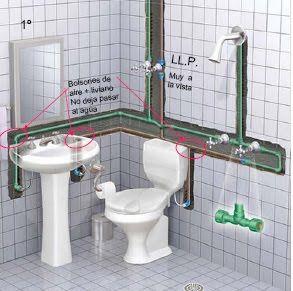 Sanitary Installation Height Of Distribution Pipes Engineering Feed Instalacao De Banheiro Instalacoes Hidraulicas Instalacoes Sanitarias