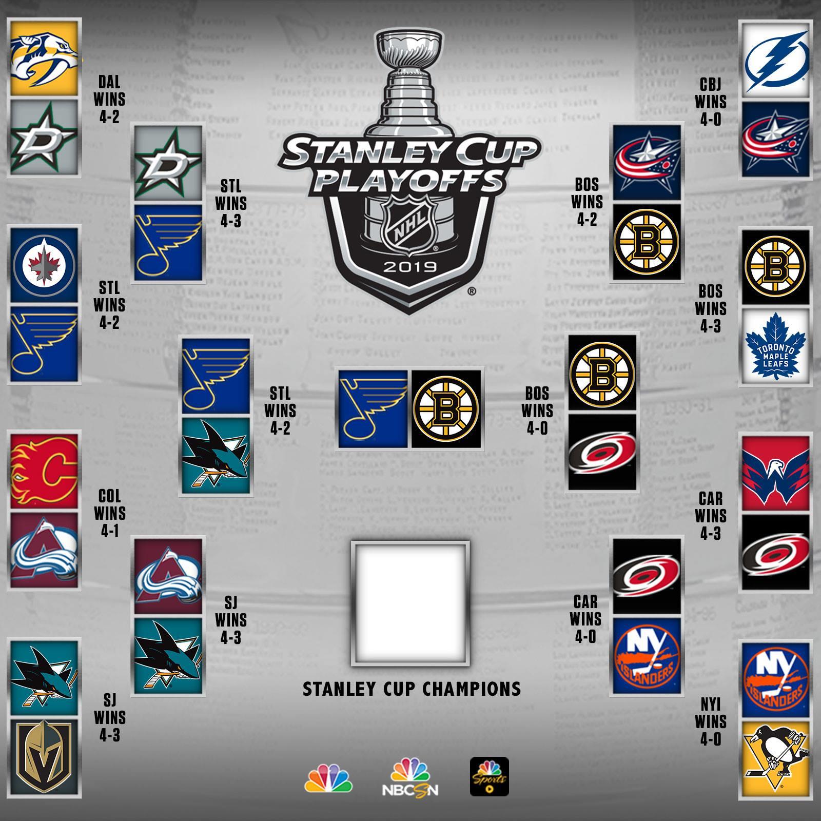 2013 Nhl Playoff Bracket Printable Nhl Playoff Bracket 2013 Nhl Playoffs Playoffs Hockey Playoffs