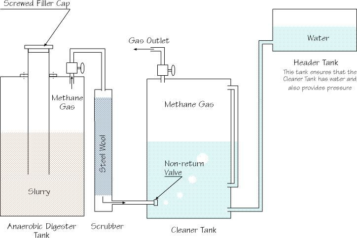 Biogas Plant (Digester) Design Construction Blog covers latest news ...