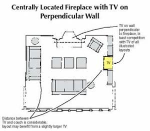 Centrally located fireplace with tv on perpendicular wall for Furniture placement with tv and fireplace
