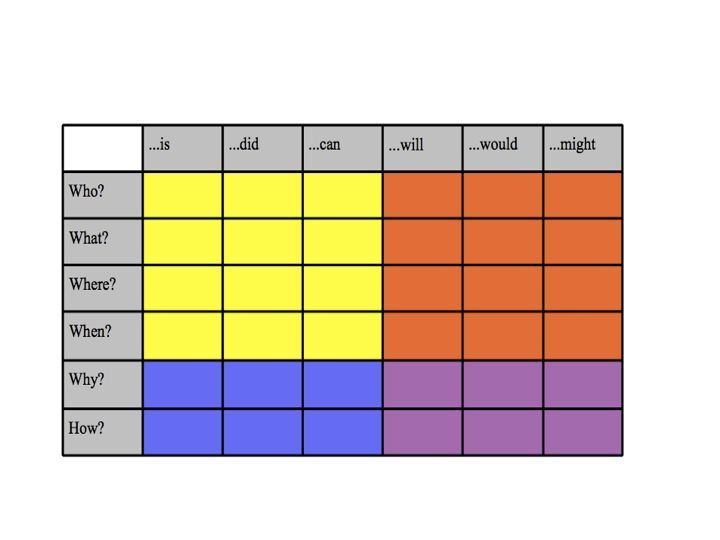 Q Chart Critical Thinking Skills Inquiry Learning This Or That Questions
