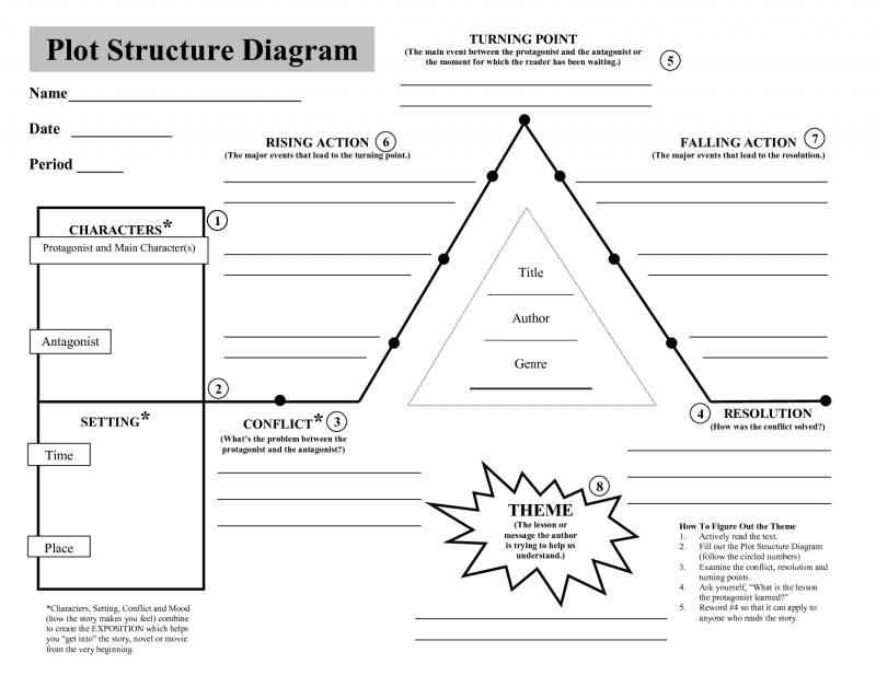 Plot Structure Diagram 800x618 Teacher Ideas Pinterest