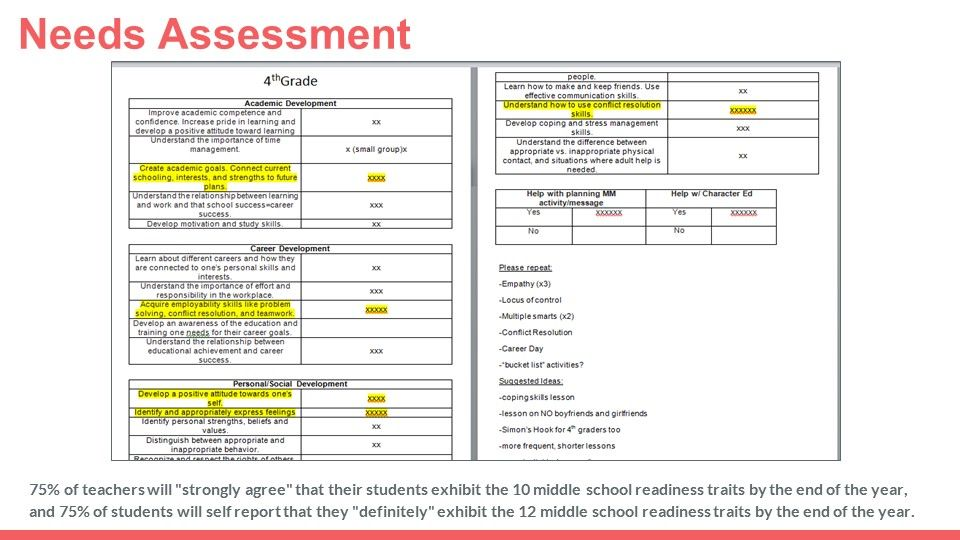 Smart Goals For Counselors Student Learning Objectives