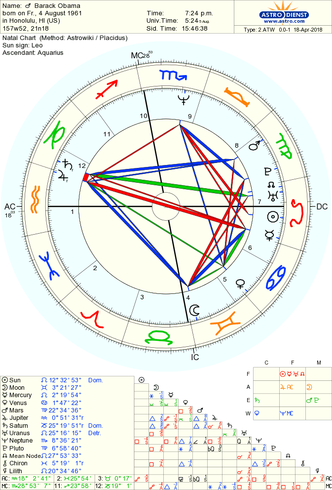 Birth Chart Of Barack Obama Born On 4 August 1961 Astrodienst