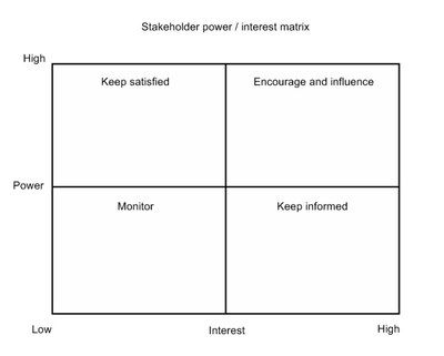 Stakeholder Power Interest Matrix Non Profit Social Media - power interest matrix