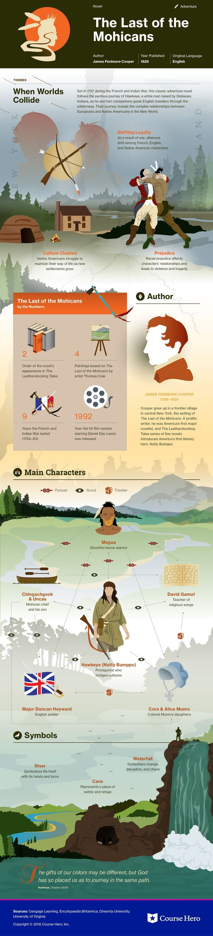 This @CourseHero infographic on The Last of the Mohicans is both visually stunning and informative!