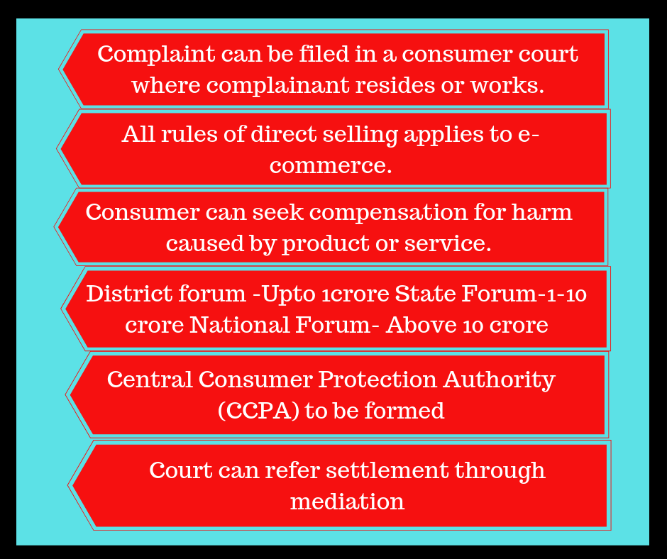 The Consumer Protection Bill Has Made A Host Of Changes Over The