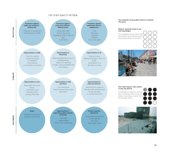 Gehl S 12 Criteria For Evaluating City Space If Anyone Can Find A Readable Version That D Be Fab
