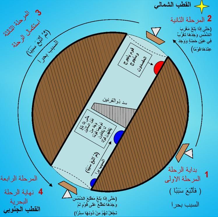 موقع الإمام المهدي المنتظر ناصر محمد اليماني منتديات البشرى الإسلامية والنبإ العظيم Pie Chart Chart