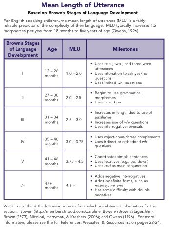 Brown\u0027s 5 stages - Google Search language development Pinterest - vocational development stages