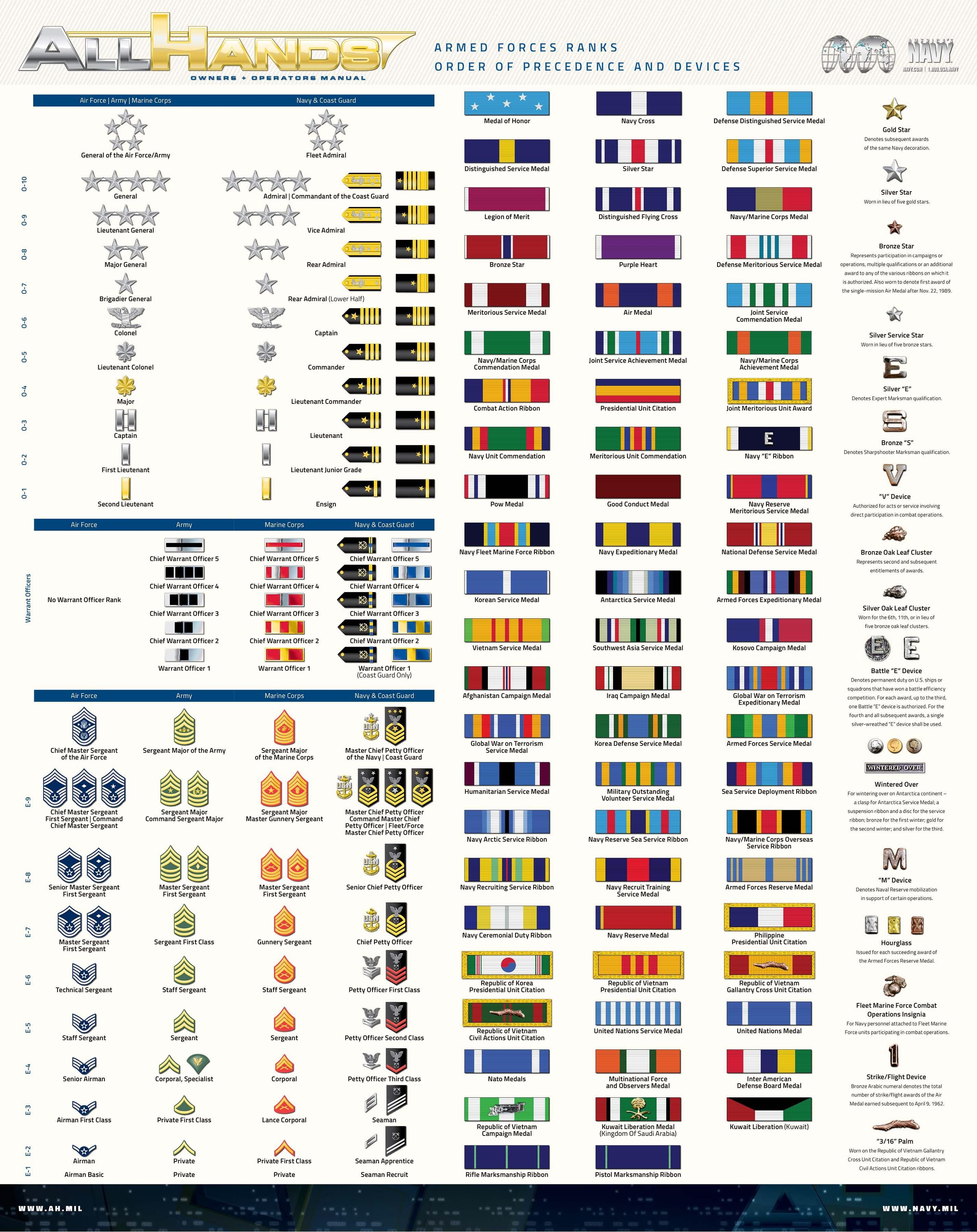 A quick guide to U.S. military ranks and commendations ...