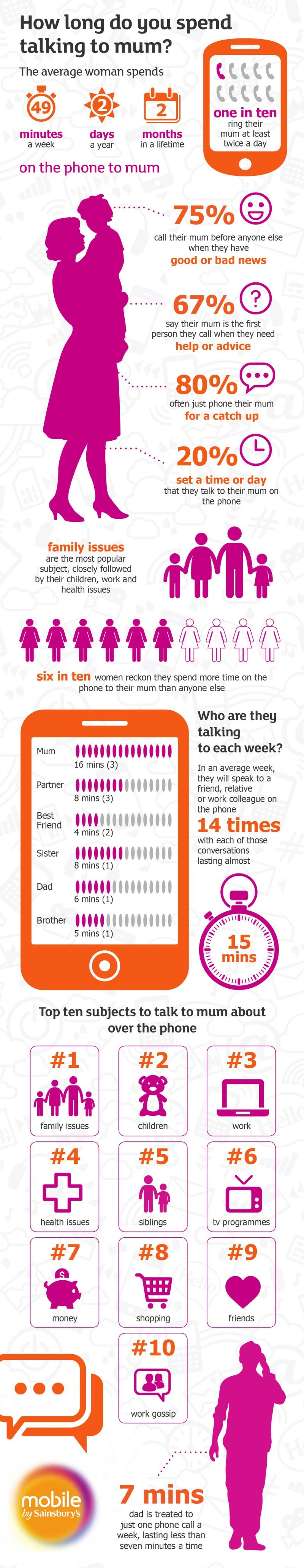 How Long do you Spend Talking to Mum? #infographic   Baby ...