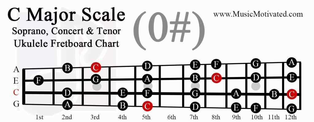 C Major scale Ukulele