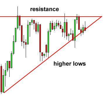 Smart chart forex trading