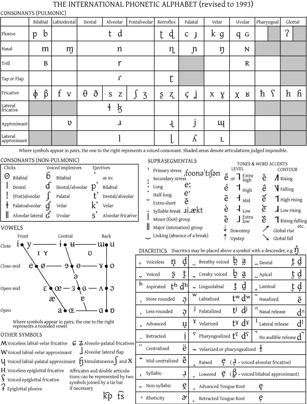Full Ipa Chart Linguistics Pinterest Ipa Language And Speech