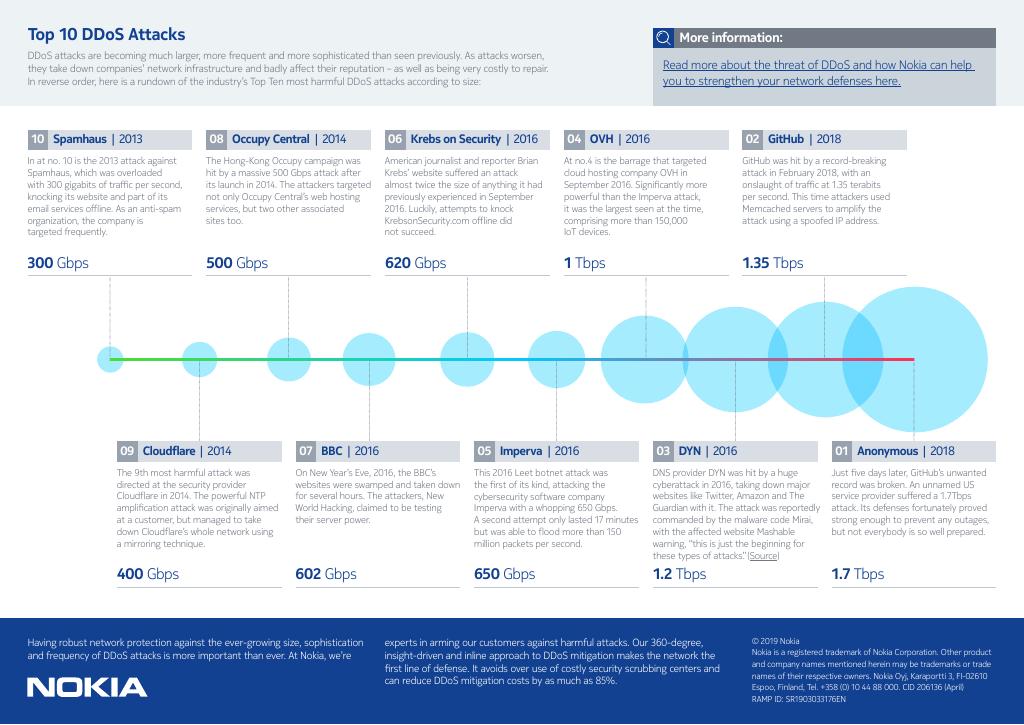 Top 10 DDoS attacks infographic nokia networkhardware