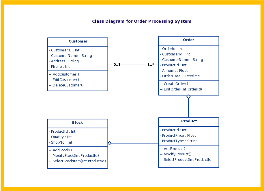 Uml diagram types with examples for each type of uml diagrams uml class diagram example ccuart Images