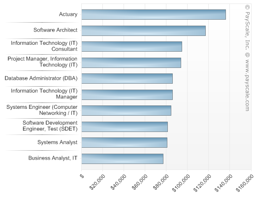 Best Jobs For Computer Science Majors Payscale Computer Science Major Computer Science Math Major