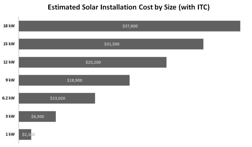 Solar Panel Cost Solar Panel Cost Solar Installation Solar