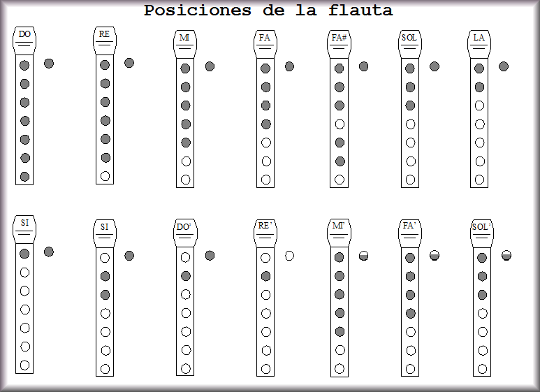 Posiciones De La Flauta Notas Musicales En Flauta Notas Musicales Flauta Dulce Notas