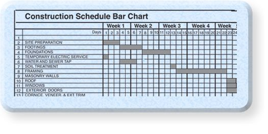 Home building bar chart schedule example construction for New home construction timeline