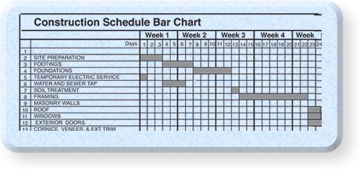 Home building bar chart schedule example also construction pinterest rh