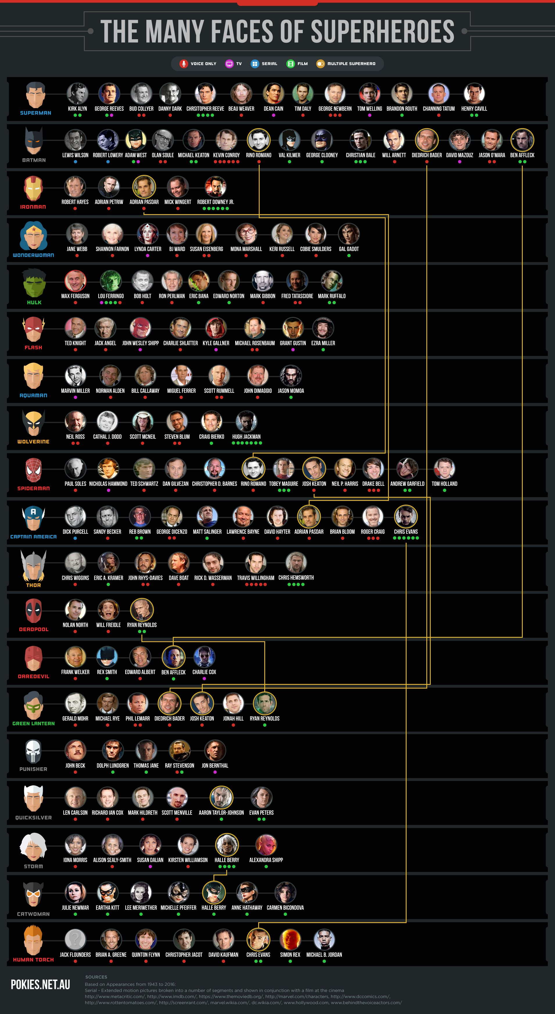 Infographic: (Almost) Every Actor That's Ever Played a Superhero #hollywoodactor