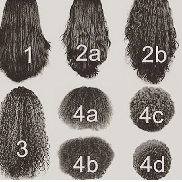 Hair Care Techniques You Should Use To Grow Long Gorgeous Natural Impressive Curl Pattern Chart