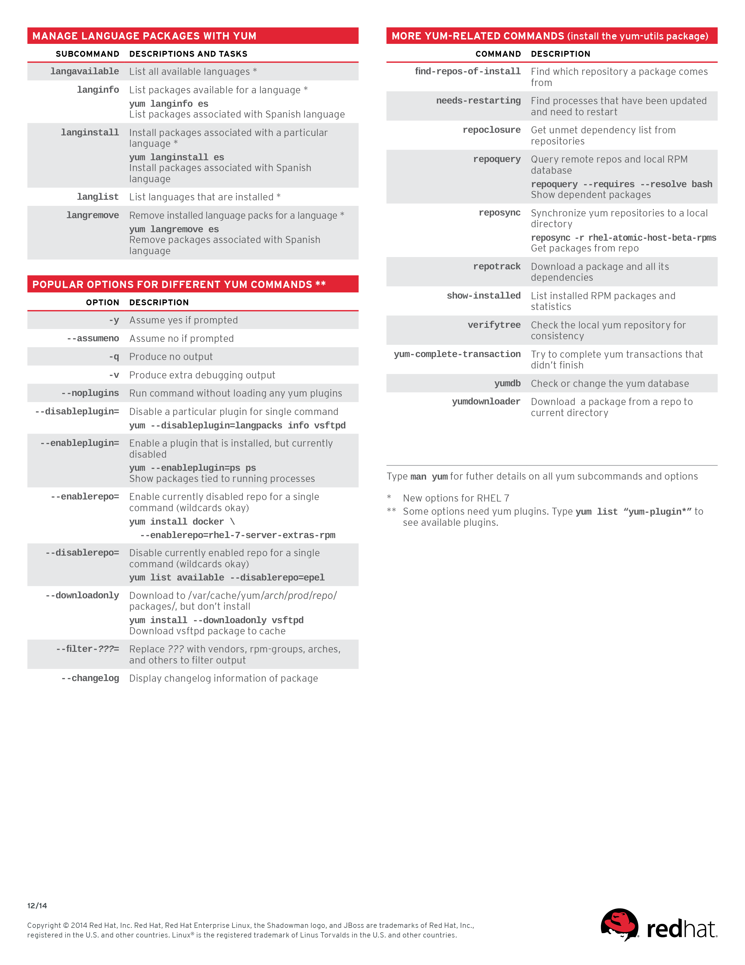 Yum Cheat Sheet for Red Hat Enterprise Linux (page 2) | Linux | Red