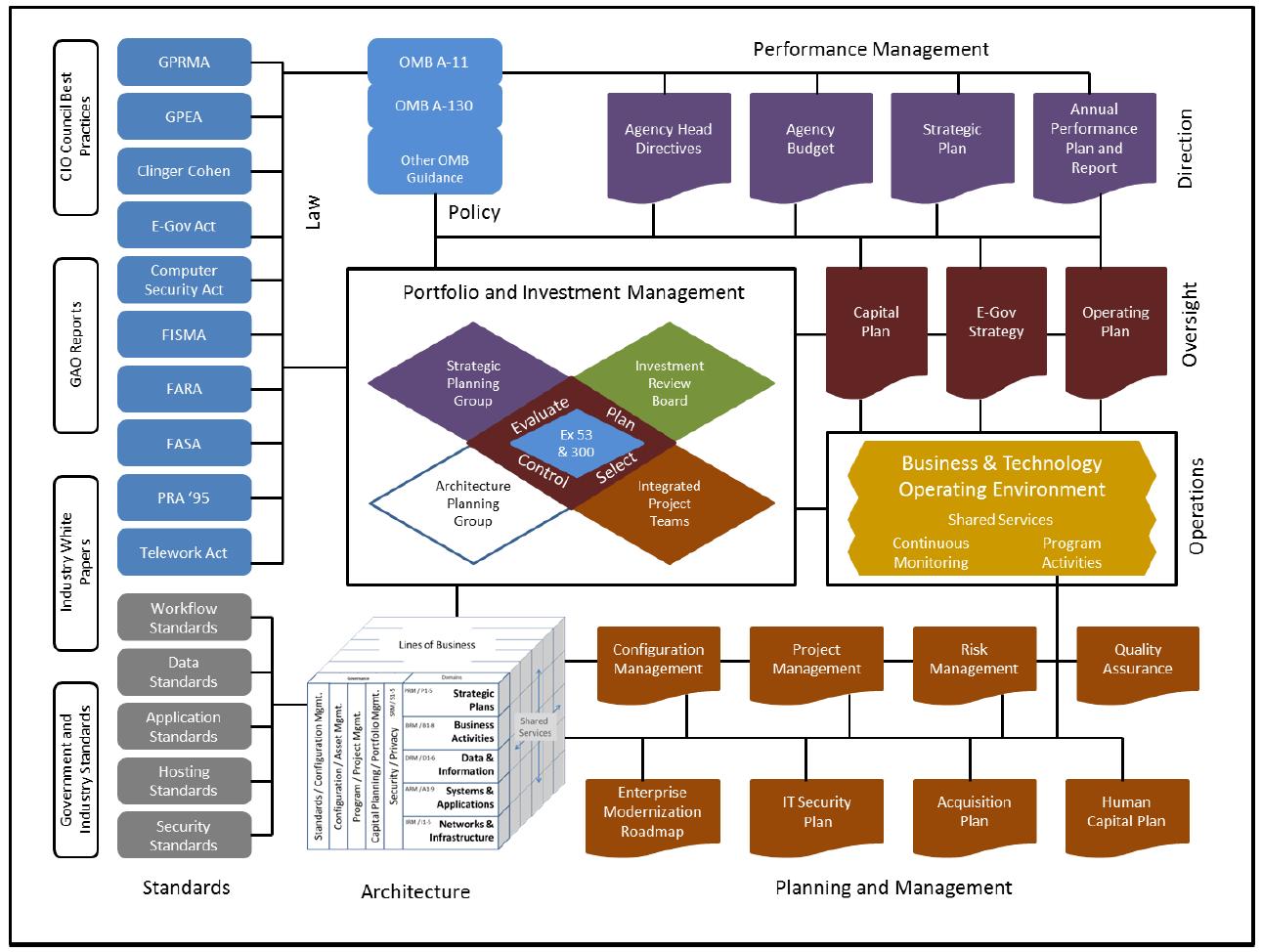 Basic Elements Of Federal Enterprise Architecture Enterprise Architecture Enterprise Architecture