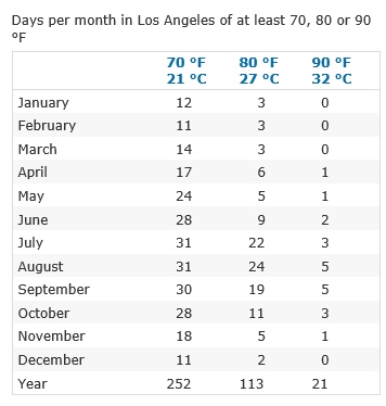 Http Www Currentresults Com Weather California Places Los Angeles Temperatures By Month Average Php Walt Disney World Walt Disney Walt Disney World Vacations