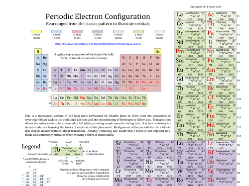 Thumbnail Preview Of A Drive Item Electron Configuration Chemistry Lessons Chemistry Classroom