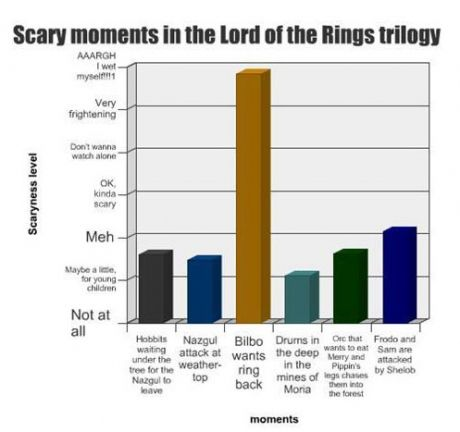 LotR 30 Day Challenge Day 24 - Scariest Moment. When Bilbo wants the Ring back.  ;_;