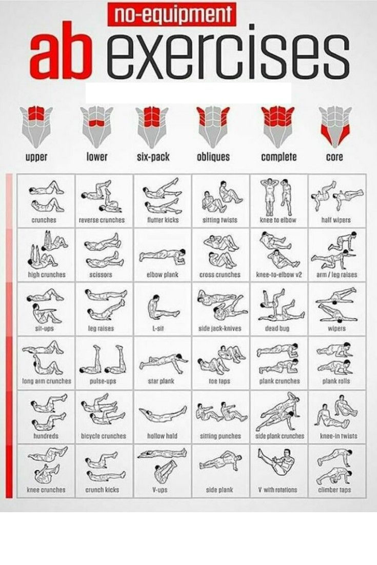 All abs exercise in one list. No equipment needed! abs