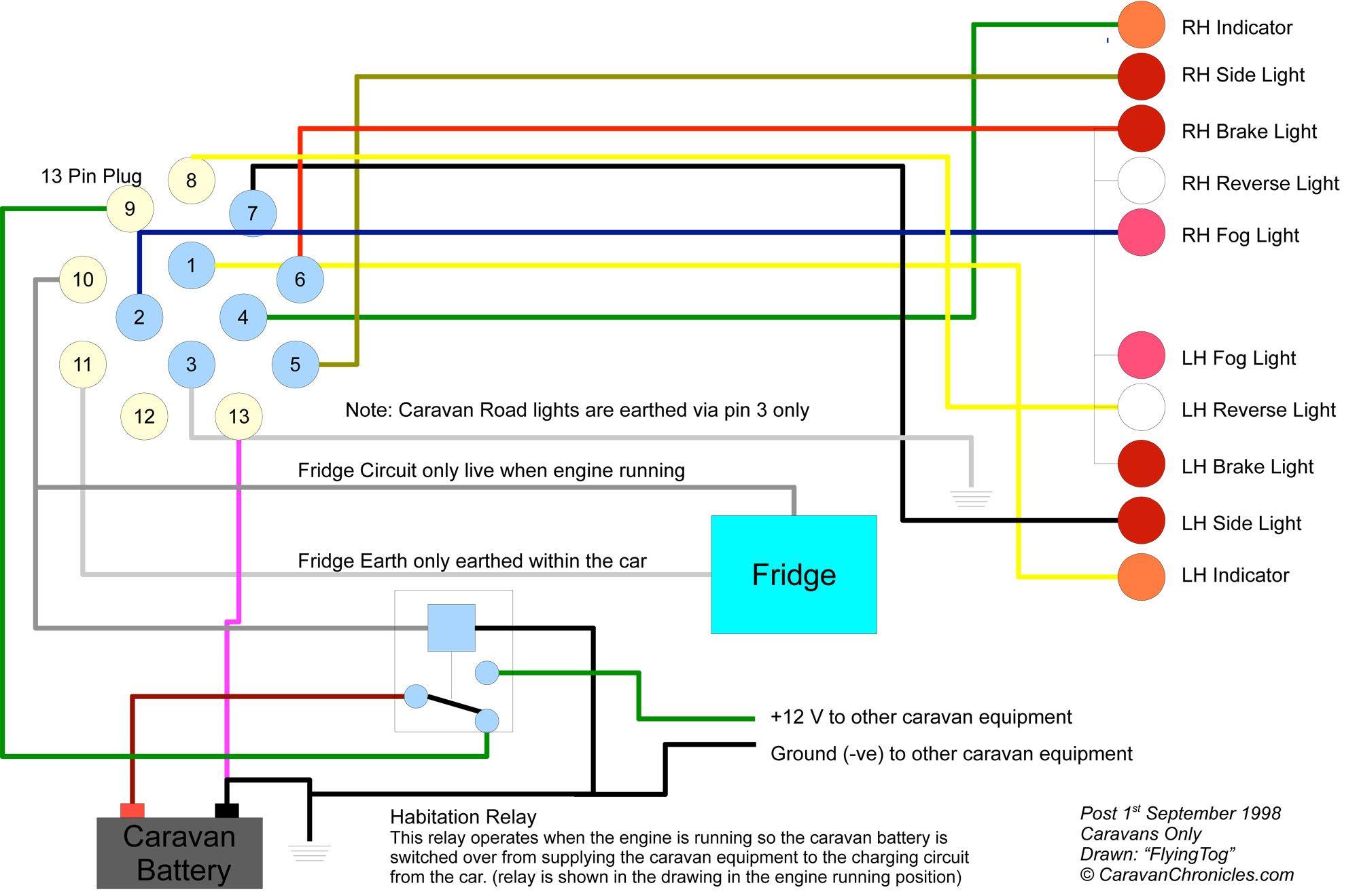 wiring diagram for caravan plug moderne gastro sessel 2 tee trailer pinterest