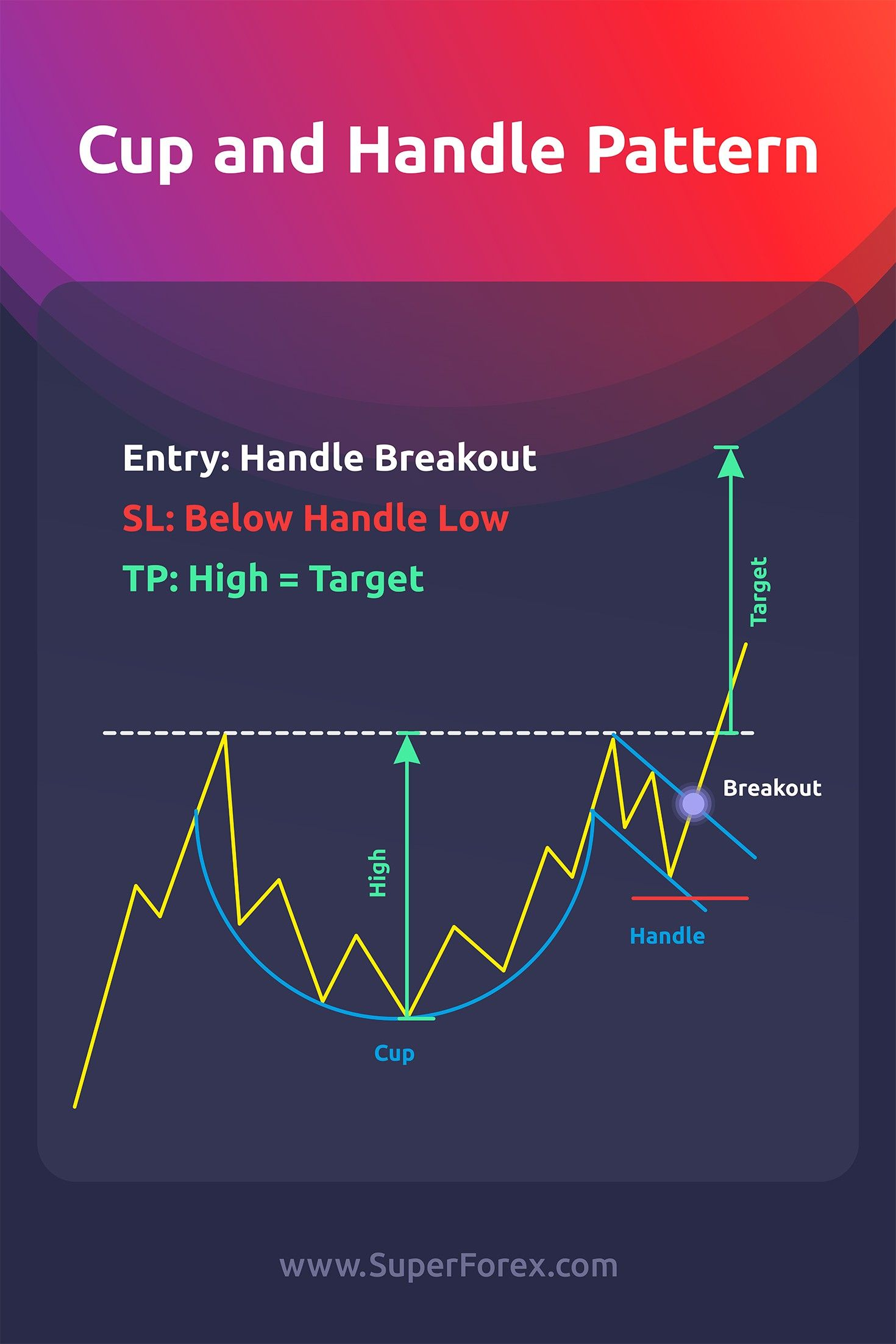 Cup And Handle Target Superforex Forex Forexsignals Fx